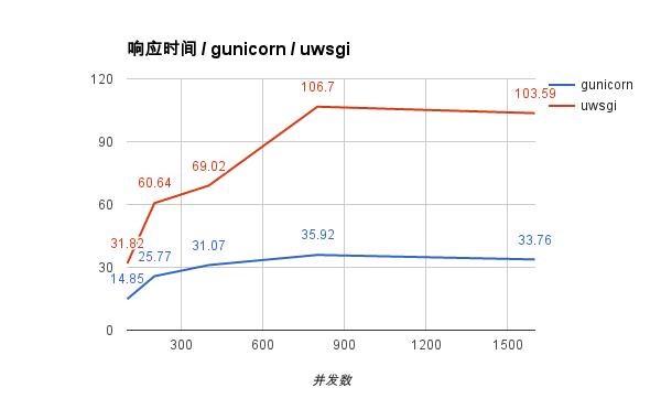 Gunicorn vs uwsgi | 在这里留下心情